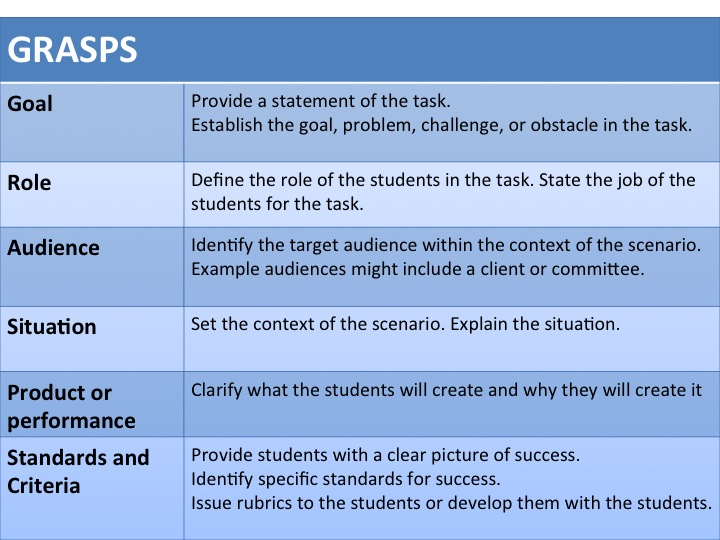 7 tools for authentic assessments education to save the world slide1 malvernweather Image collections