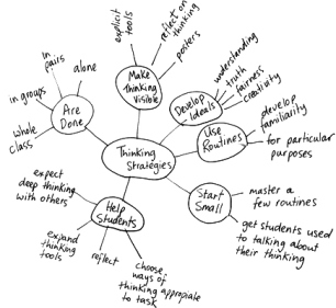 Teaching and evaluating critical thinking with concept maps