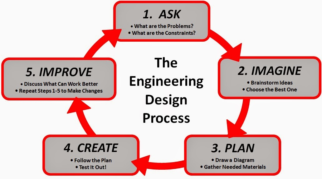 Classroom Design Process ~ What does engineering in the classroom look like
