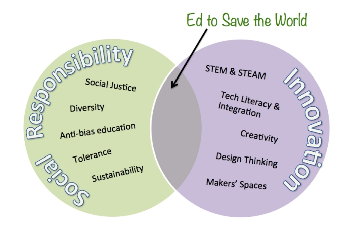 ed2save innovation and social respons copy