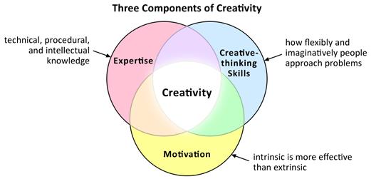 3ComponentsOfCreativity