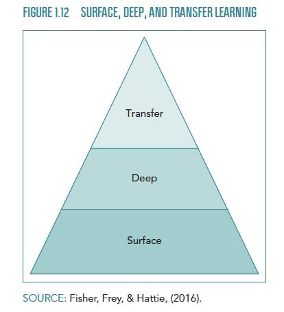 surface, deep, transfer